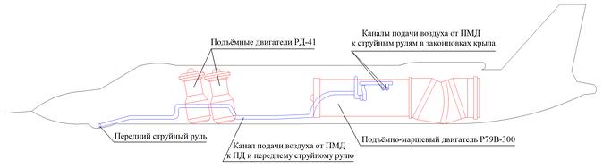 Силовая установка Як-141.